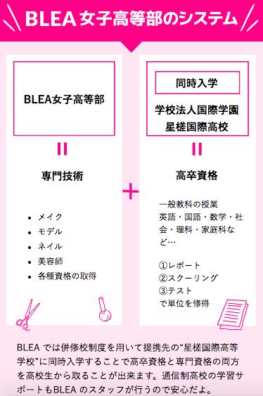 【BLEA(ブレア)女子高等部】システム